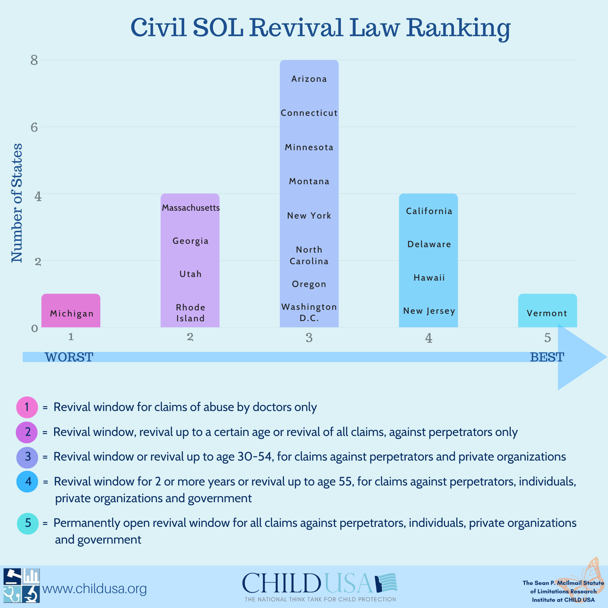 revival law ranking 2019 report