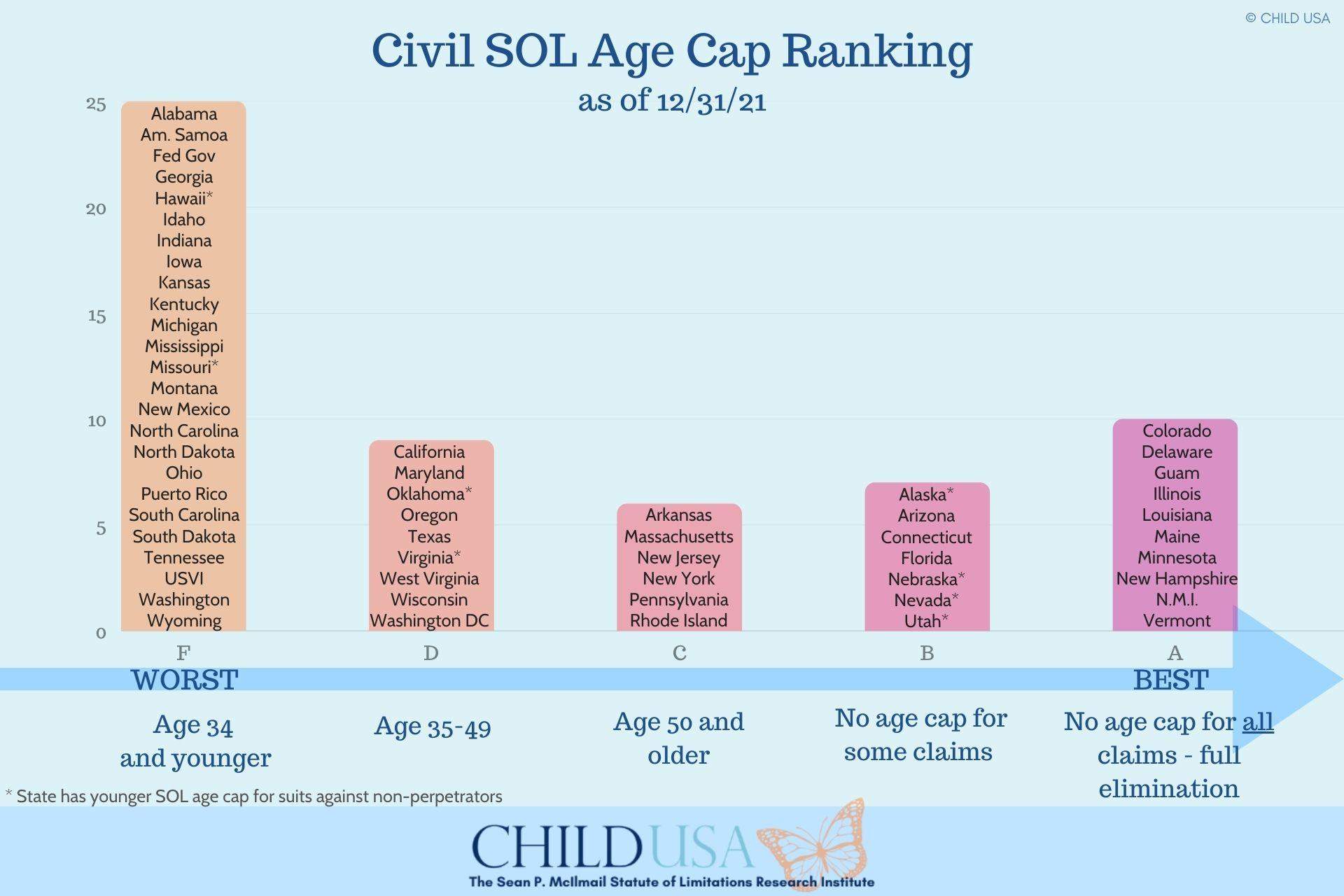2020 Civil Age Cap Ranking